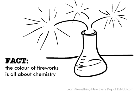 fireworks-fact